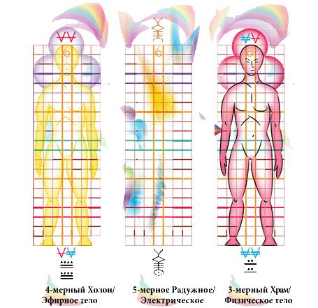 пятимерное тело